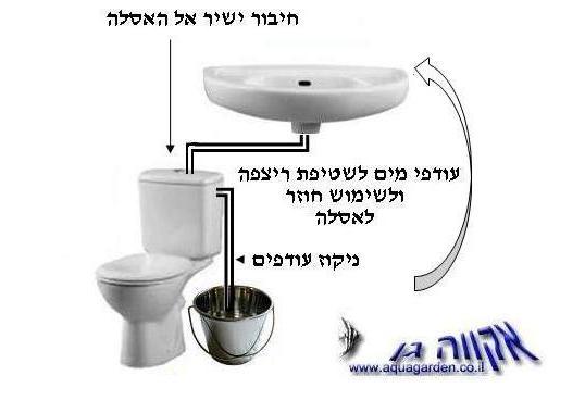 מיחזור ישיר מהכיור לאסלת השירותים Gray water,